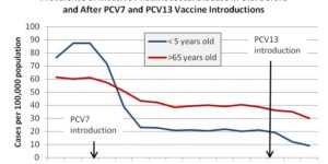 US Incidence Of Invasive Streptococcal Disease Before and after vaccine introduction