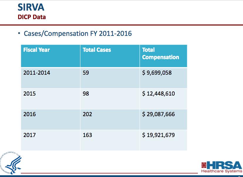SIRVA Lawsuit Settlements